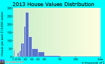 Suwanee home values distribution