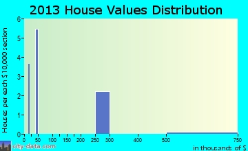 Talking Rock home values distribution