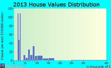 Talbotton home values distribution