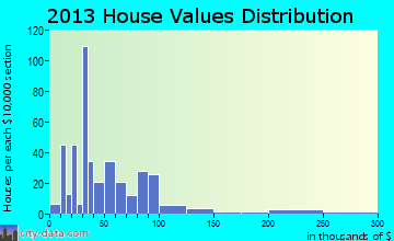 Tennille home values distribution