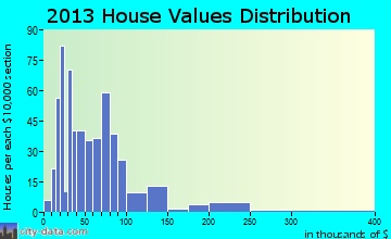 Trion home values distribution