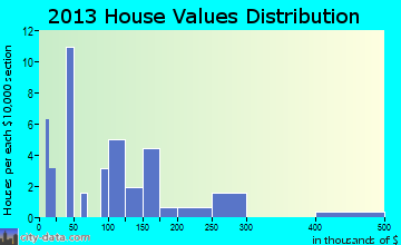 Waleska home values distribution