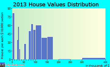 Walthourville home values distribution