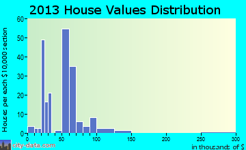 Warwick home values distribution