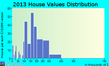 Watkinsville home values distribution