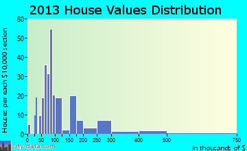 Waverly Hall home values distribution