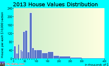 Waynesboro home values distribution