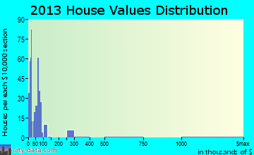 Willacoochee home values distribution