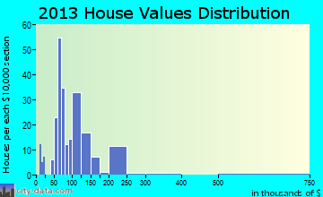 Woodbine home values distribution