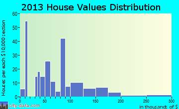 West Jefferson home values distribution