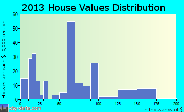Yatesville home values distribution