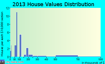 Young Harris home values distribution