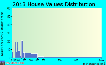 Hiawassee home values distribution