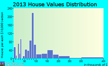Hephzibah home values distribution