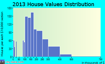 Holly Springs home values distribution