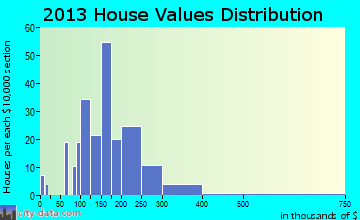 Hoschton home values distribution