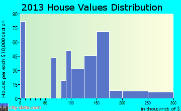 Indian Springs home values distribution