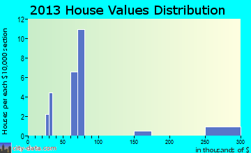 Jakin home values distribution