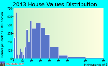 Kennesaw home values distribution