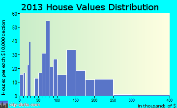 Lavonia home values distribution