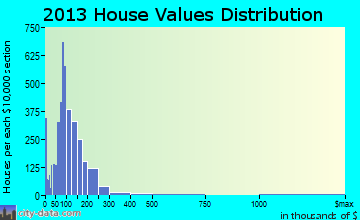 Lawrenceville home values distribution