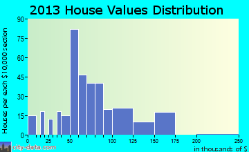 Lithonia home values distribution