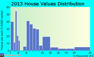 Ludowici home values distribution