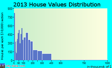 Mableton home values distribution