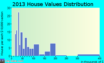 Menlo home values distribution