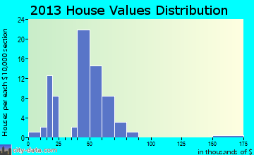 Midville home values distribution