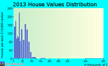 Midway-Hardwick home values distribution