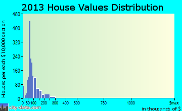 Monroe home values distribution