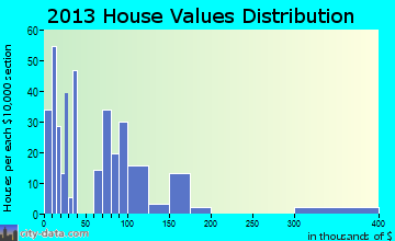 Nahunta home values distribution