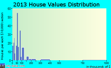 Newborn home values distribution