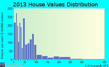 Stockton home values distribution