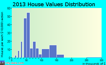 Ochlocknee home values distribution