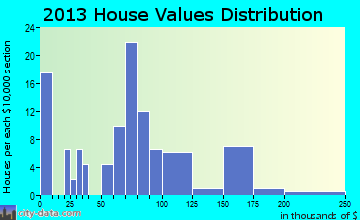 Odum home values distribution