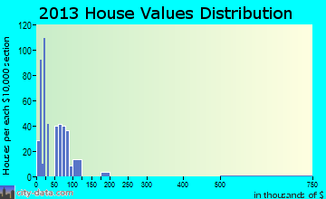 Pearson home values distribution