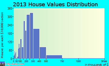 Peachtree City home values distribution