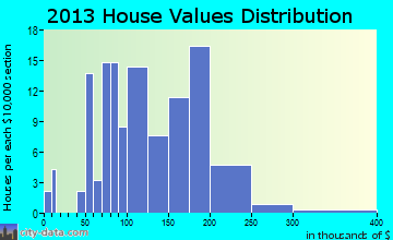 Pine Lake home values distribution