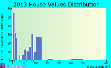 Portal home values distribution