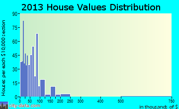 Surrency-Thornton, GA house values