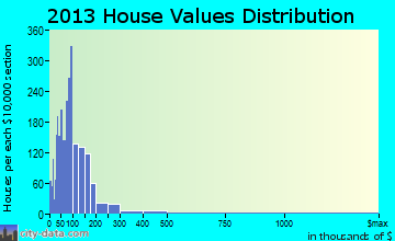White-Pine Log home values distribution