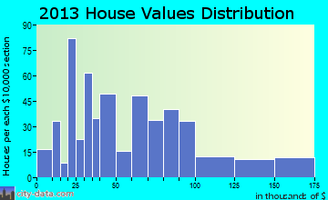 West Echols home values distribution