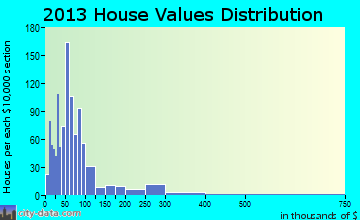 Sandy Cross home values distribution