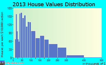 Thalmann home values distribution
