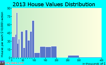Vesta-Enterprise home values distribution