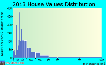 Nelson-Tate-Marble Hill home values distribution