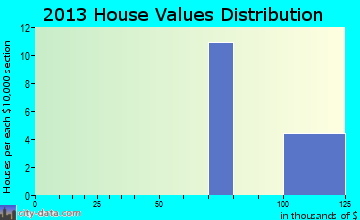 Fort Gordon home values distribution