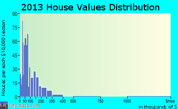 Chula home values distribution